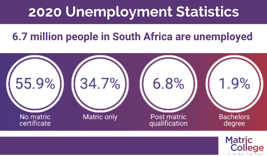 2020 Unemployment Stats South Africa