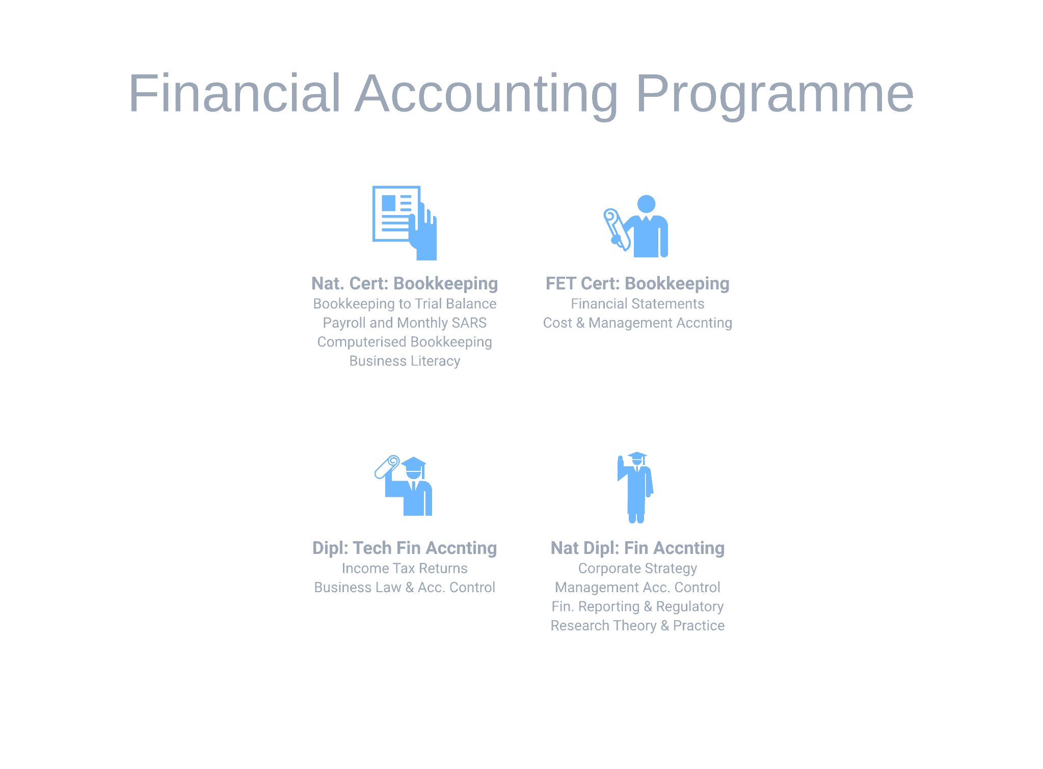 Accounting occupations part time