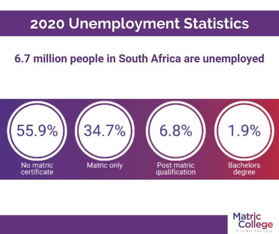 2020 unemployment statistics