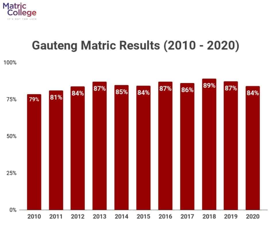 Gauteng Matric Results (2010-2020)