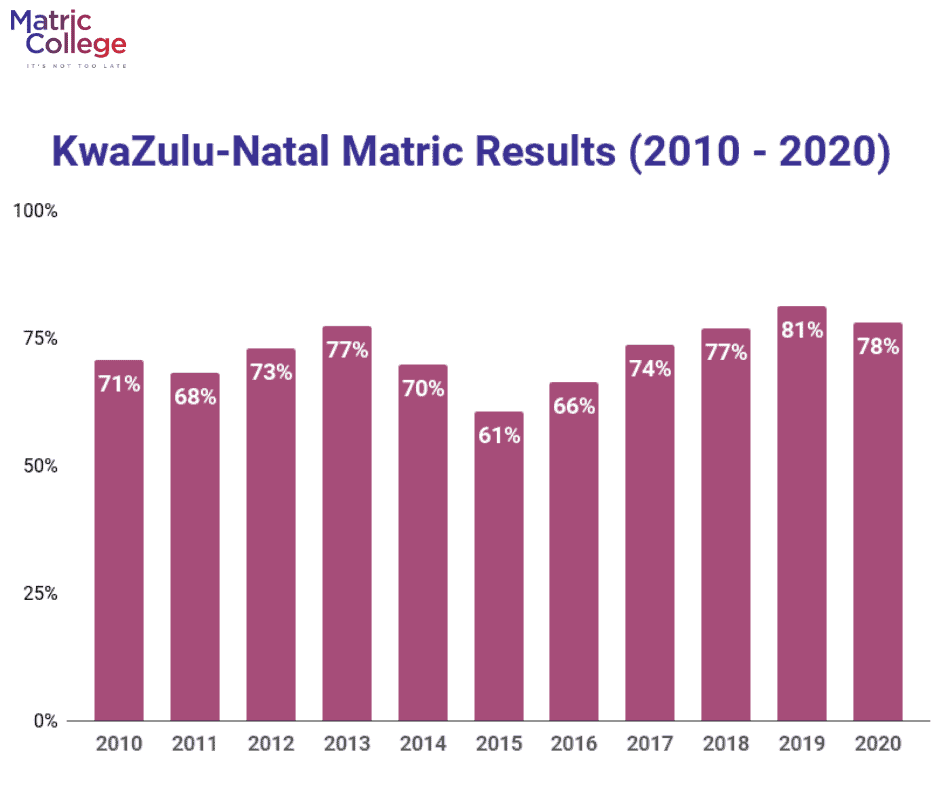KwaZulu-Natal Matric Results (2010-2020)