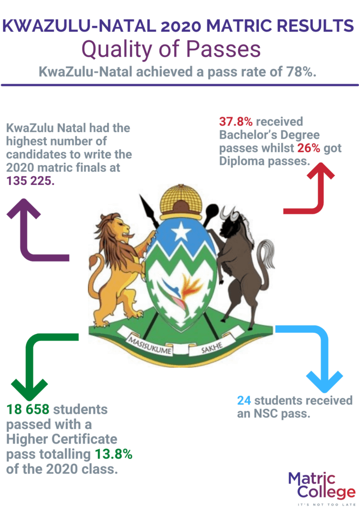 Kwazulu-natal_2020_Matric_Results