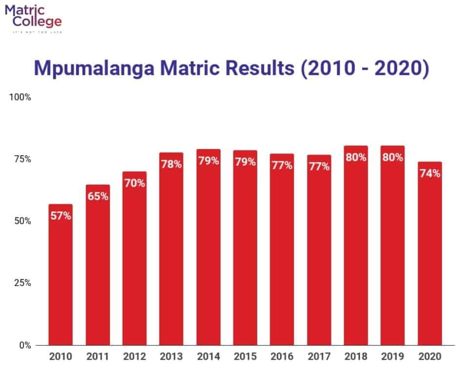 Mpumalanga Matric Results (2010-2020)