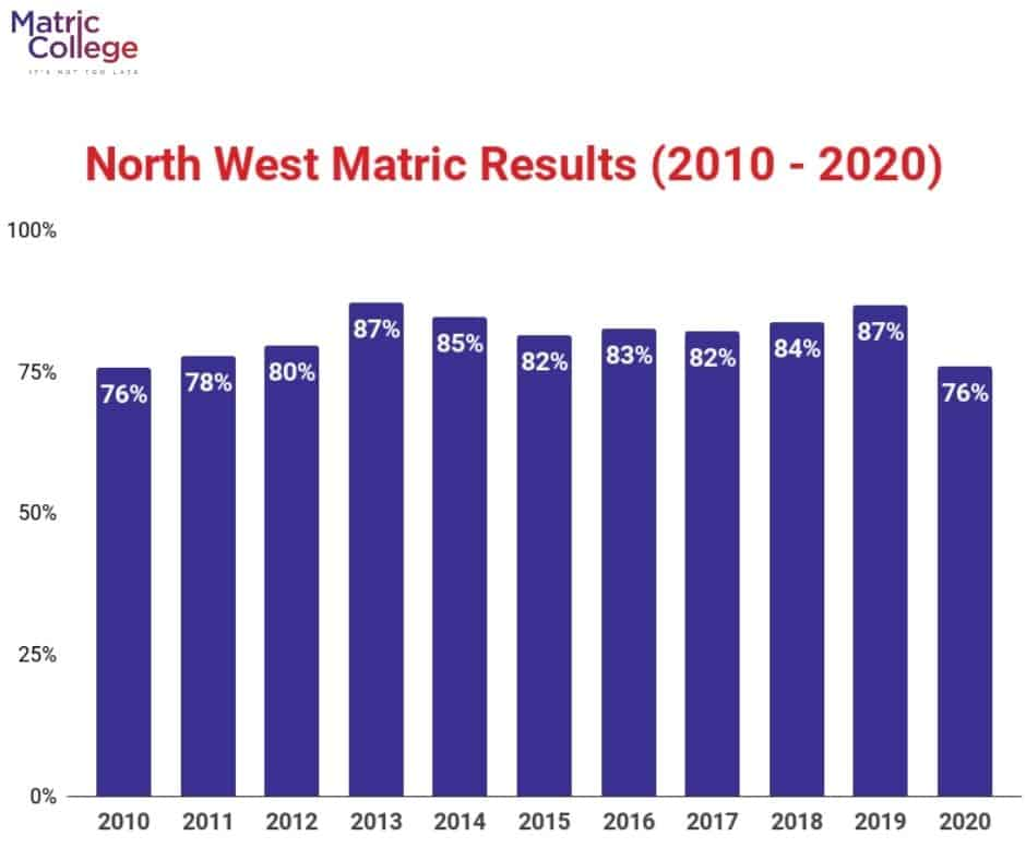 North West Matric Results (2010-2020)