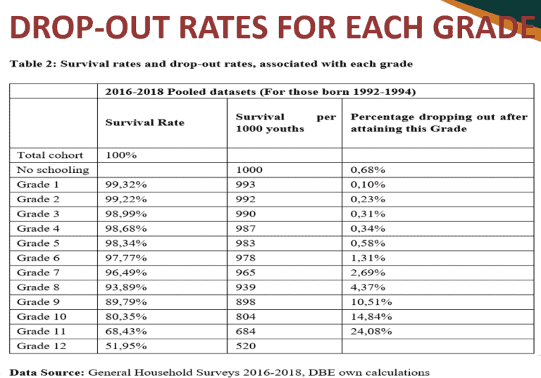School drop-out rates