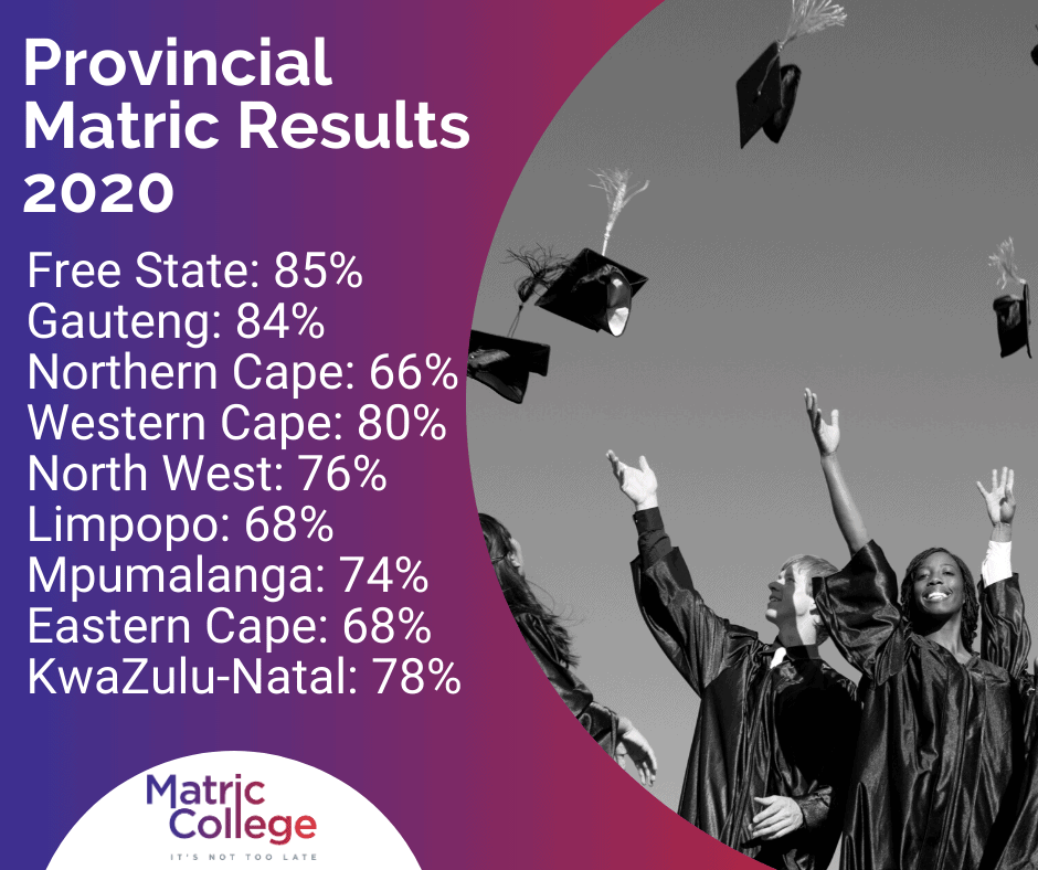 Provincial Matric Results 2020