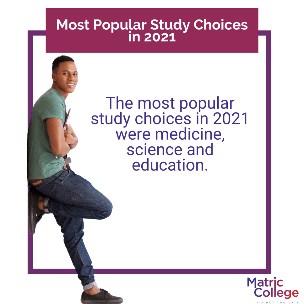Most Popular Study Choices in 2021