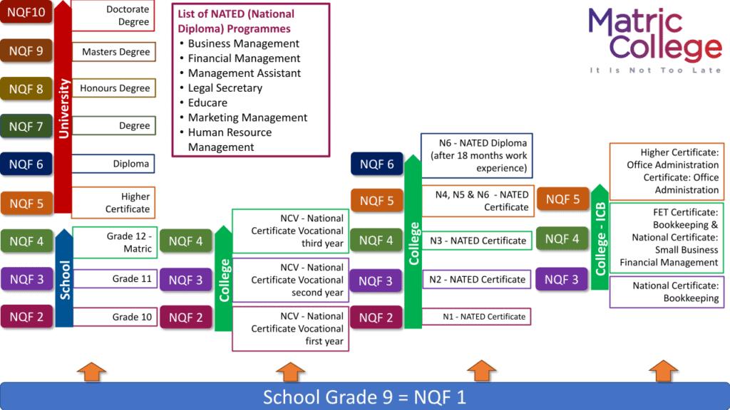 NQF Levels Explained