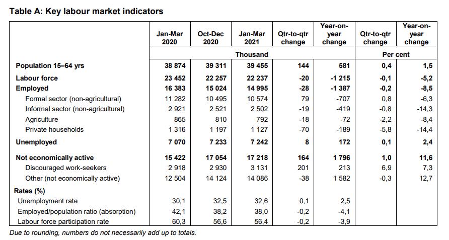 key labour market indicators
