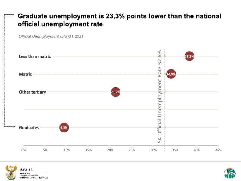 graduate unemployment rate is lower than the national unemployment rate