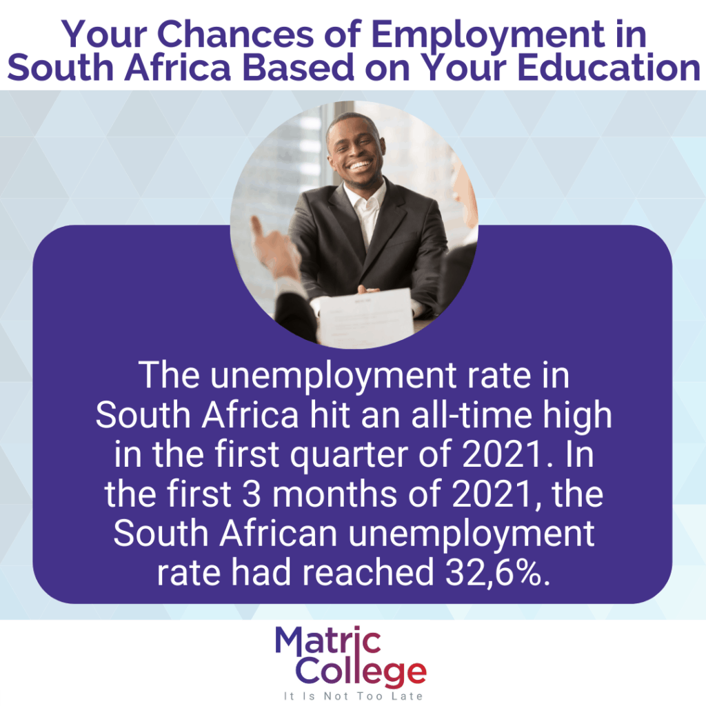 Your Chances of Employment in South Africa Based on Your Education
